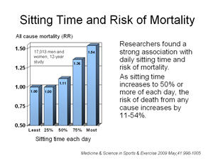 sitting time and risk of mortality Is standing worth the extra effort?